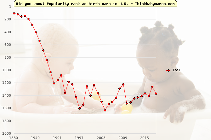 Top 2000 baby names ranking of Emil name in U.S.