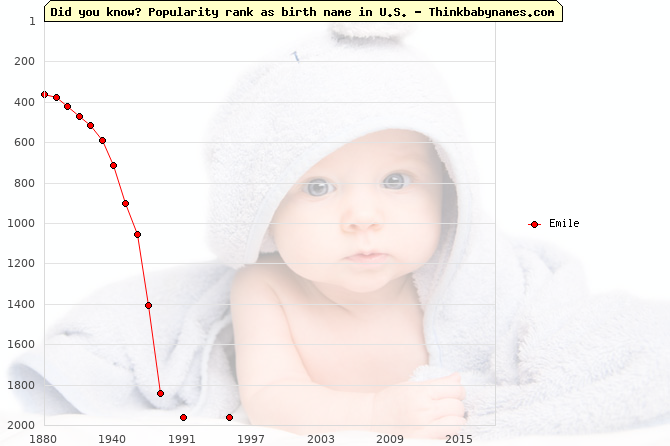 Top 2000 baby names ranking of Emile name in U.S.
