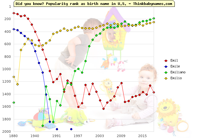 Top 2000 baby names ranking of Emil, Emile, Emiliano, Emilio in U.S.