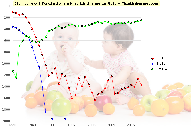 Top 2000 baby names ranking of Emil, Emile, Emilio in U.S.