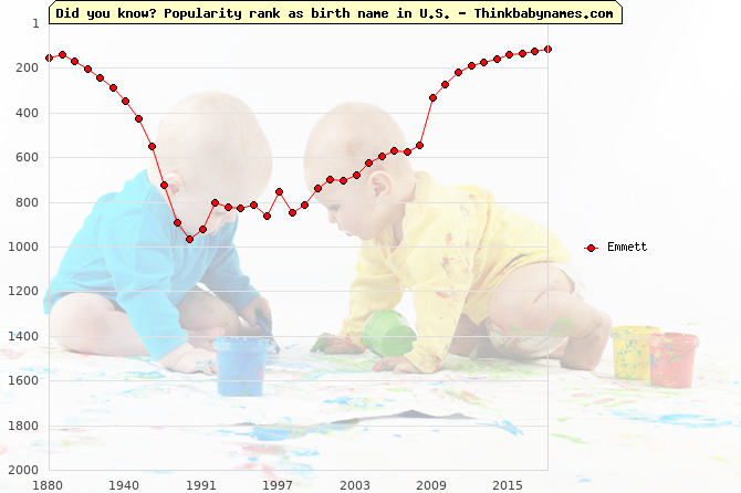 Top 2000 baby names ranking of Emmett name in U.S.