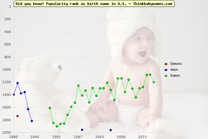 Top 2000 baby names ranking of Emmons, Amon, Eamon in U.S.