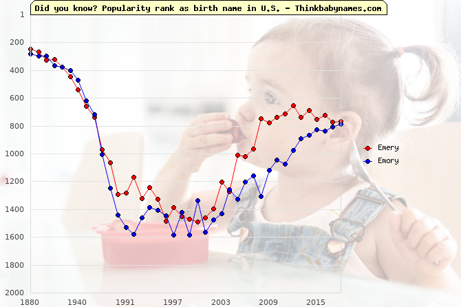Top 2000 baby names ranking of Emery, Emory in U.S.