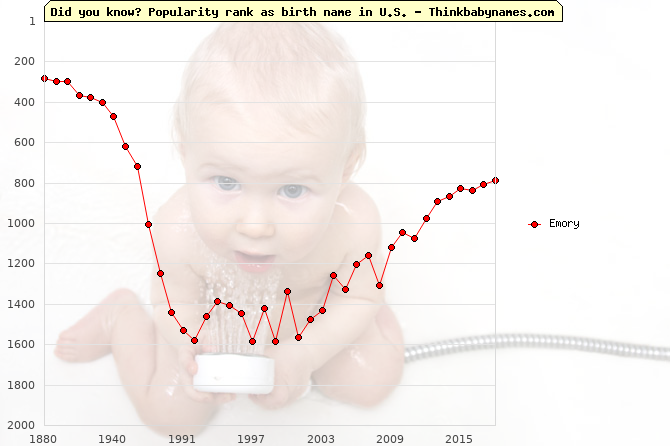 Top 2000 baby names ranking of Emory name in U.S.