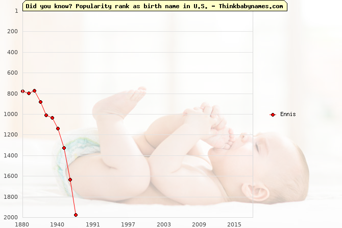 Top 2000 baby names ranking of Ennis name in U.S.