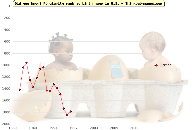 Top 2000 baby names ranking of Enrico name in U.S.
