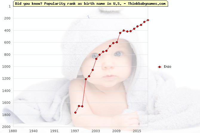 Top 2000 baby names ranking of Enzo name in U.S.