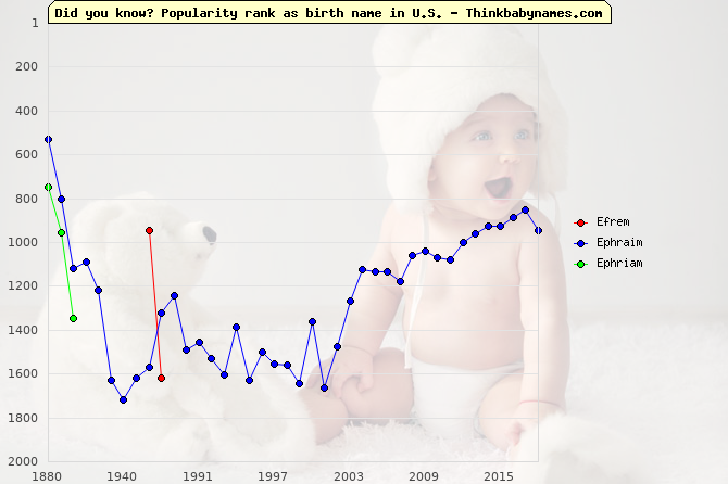 Top 2000 baby names ranking of Efrem, Ephraim, Ephriam in U.S.