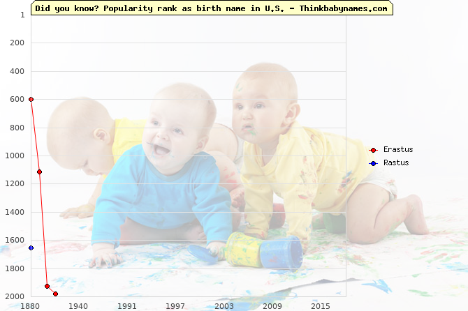 Top 2000 baby names ranking of Erastus, Rastus in U.S.