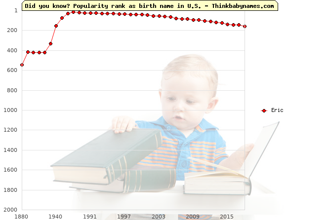 Top 2000 baby names ranking of Eric name in U.S.