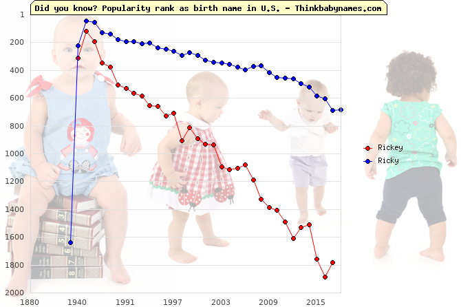 Top 2000 baby names ranking of Rickey, Ricky in U.S.