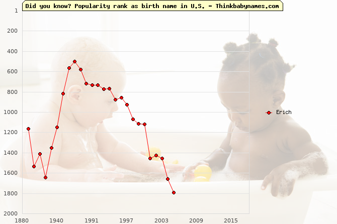 Top 2000 baby names ranking of Erich name in U.S.