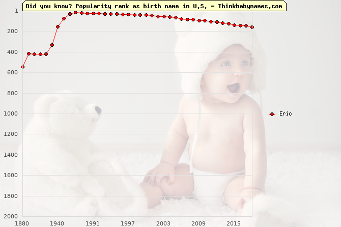 Top 2000 baby names ranking of Eric in U.S.