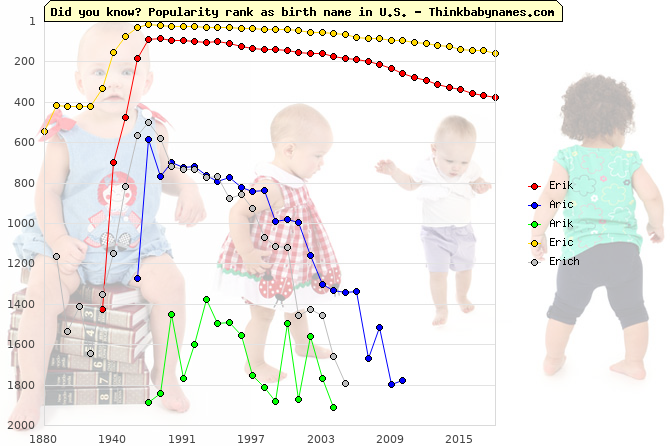 Top 2000 baby names ranking of Erik, Aric, Arik, Eric, Erich in U.S.