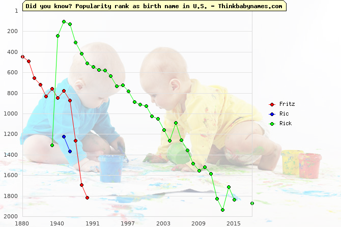 Top 2000 baby names ranking of Fritz, Ric, Rick in U.S.