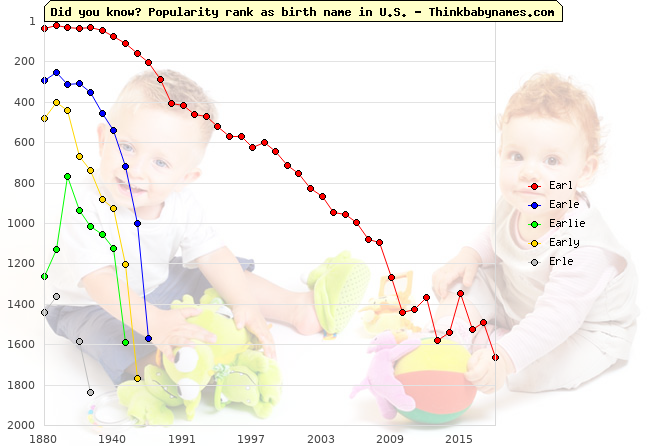 Top 2000 baby names ranking of Earl, Earle, Earlie, Early, Erle in U.S.