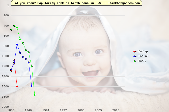 Top 2000 baby names ranking of Earley, Earlie, Early in U.S.