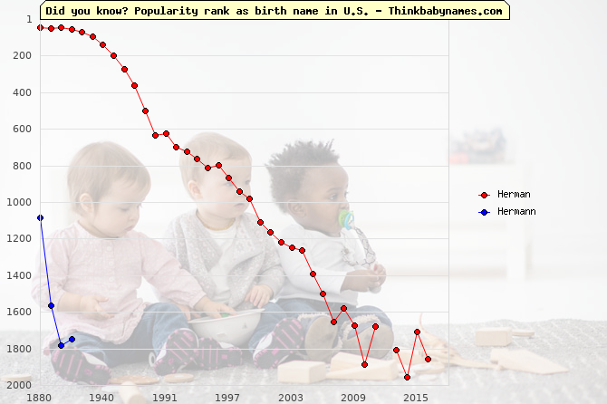 Top 2000 baby names ranking of Herman, Hermann in U.S.