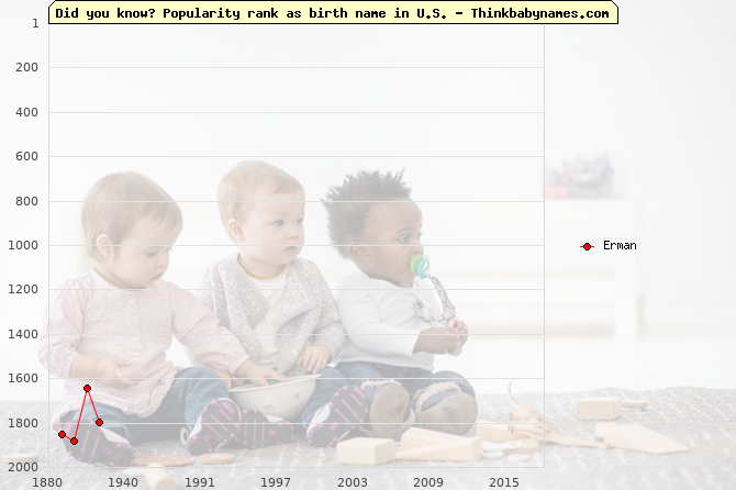 Top 2000 baby names ranking of Erman in U.S.
