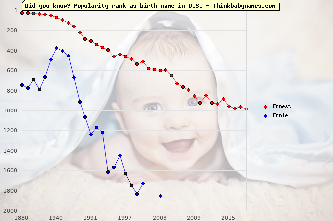Top 1000 baby names ranking of Ernest, Ernie in U.S.