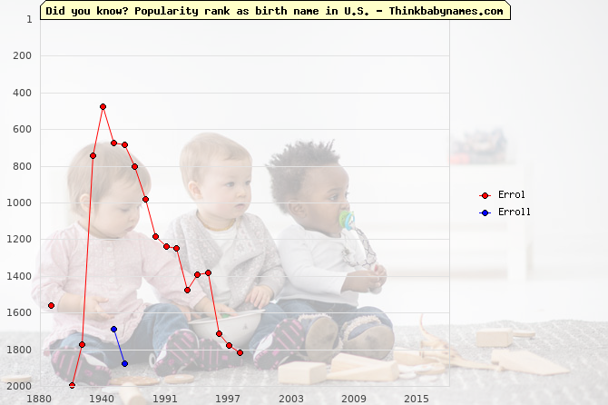 Top 2000 baby names ranking of Errol, Erroll in U.S.