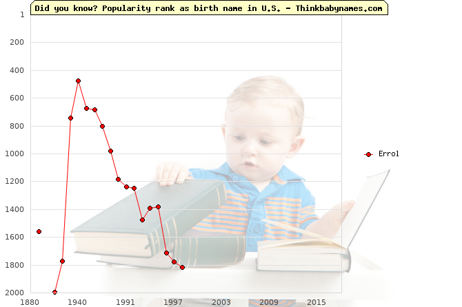 Top 1000 baby names ranking of Errol name in U.S.
