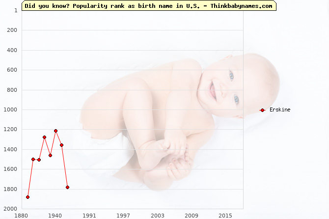 Top 2000 baby names ranking of Erskine name in U.S.