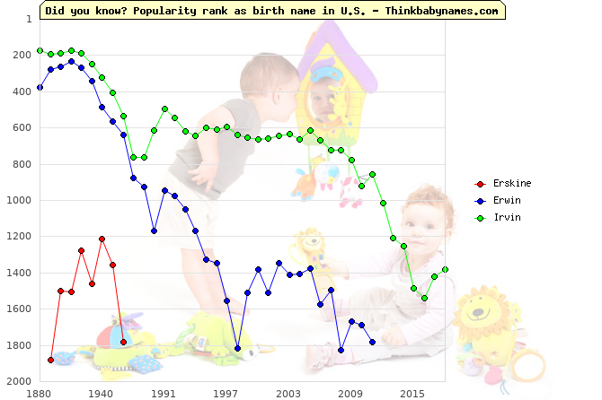 Top 2000 baby names ranking of Erskine, Erwin, Irvin in U.S.