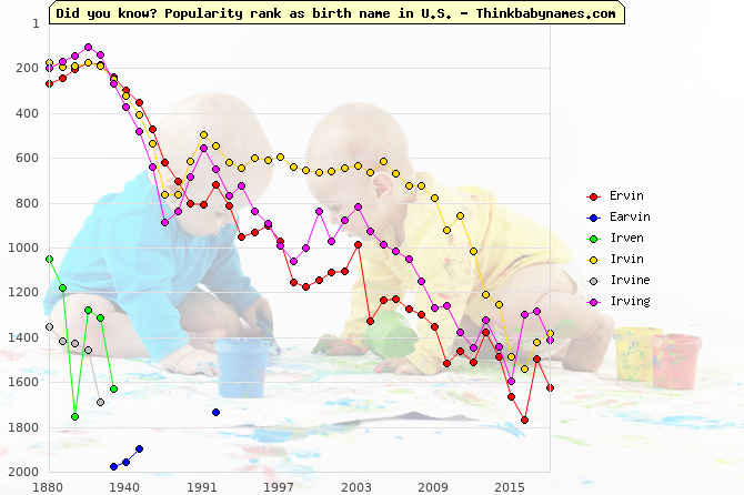 Top 2000 baby names ranking of Ervin, Earvin, Irven, Irvin, Irvine, Irving in U.S.