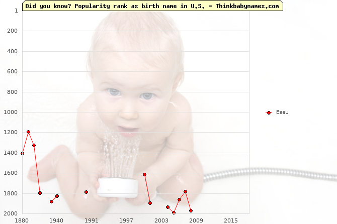 Top 2000 baby names ranking of Esau name in U.S.