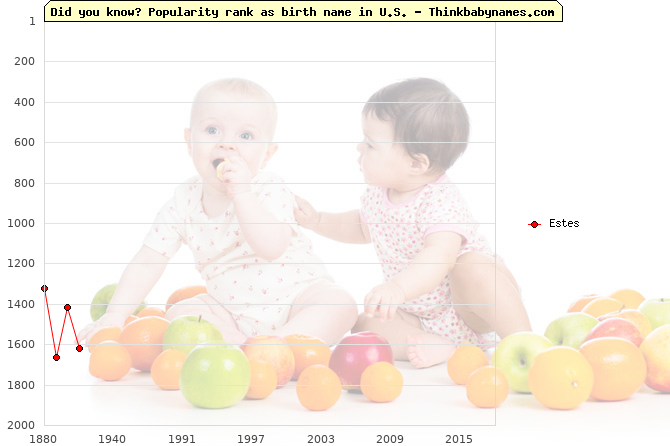 Top 2000 baby names ranking of Estes name in U.S.