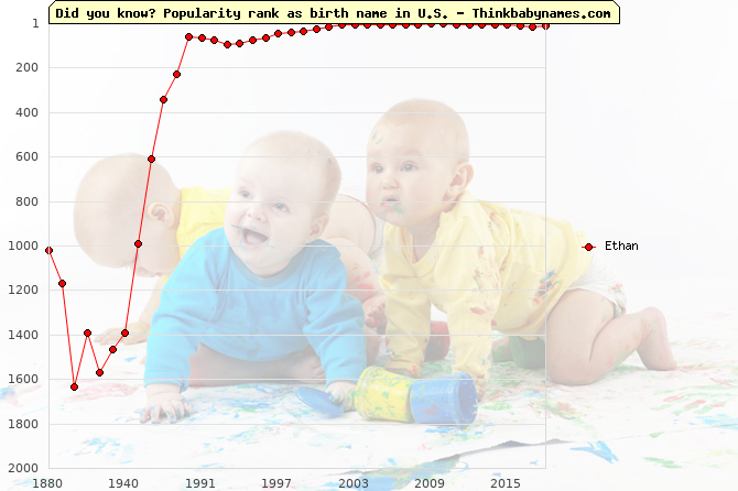 Top 2000 baby names ranking of Ethan name in U.S.