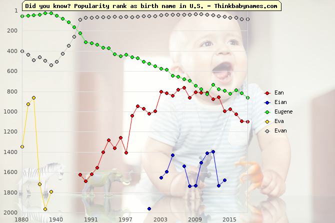 Top 2000 baby names ranking of Ean, Eian, Eugene, Eva, Evan in U.S.