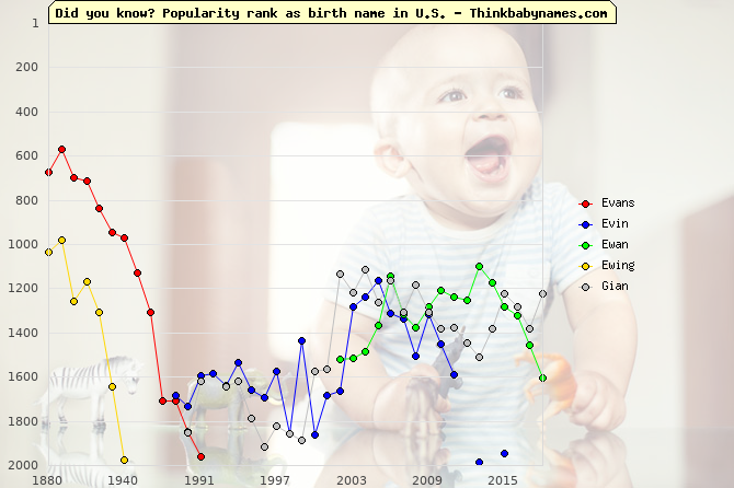 Top 2000 baby names ranking of Evans, Evin, Ewan, Ewing, Gian in U.S.