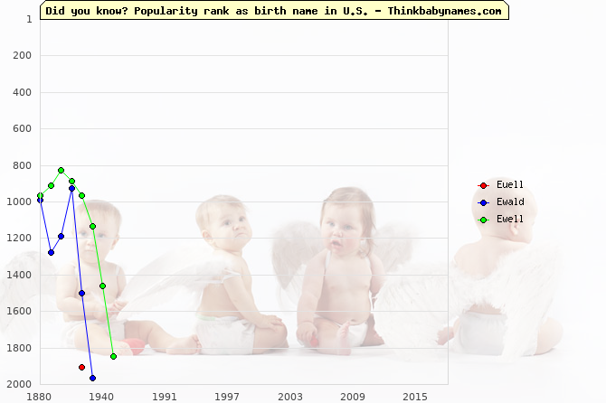 Top 2000 baby names ranking of Euell, Ewald, Ewell in U.S.