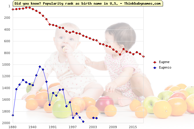 Top 2000 baby names ranking of Eugene, Eugenio in U.S.