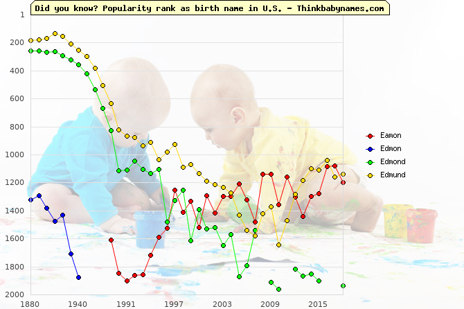 Top 2000 baby names ranking of Eamon, Edmon, Edmond, Edmund in U.S.