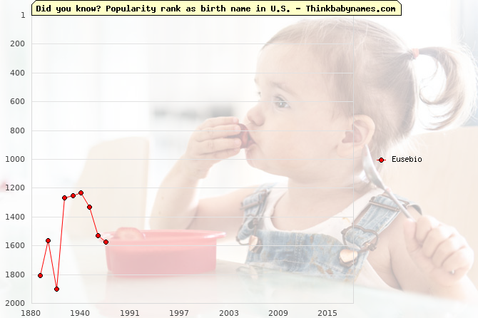 Top 2000 baby names ranking of Eusebio in U.S.