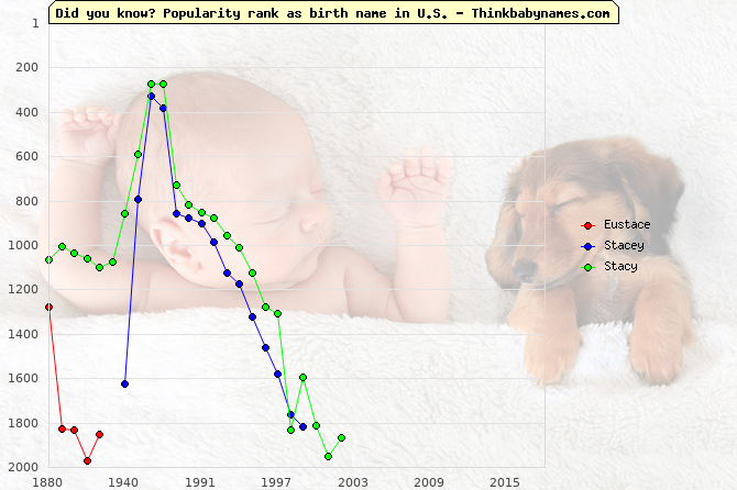 Top 2000 baby names ranking of Eustace, Stacey, Stacy in U.S.