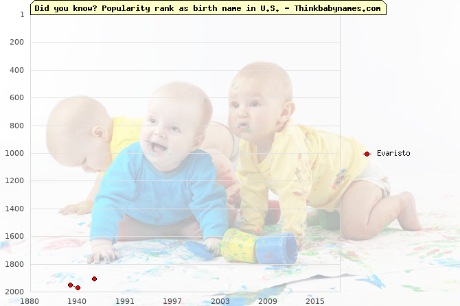 Top 2000 baby names ranking of Evaristo name in U.S.