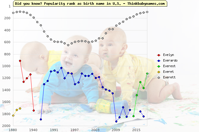 Top 2000 baby names ranking of Ev- names: Evelyn, Everardo, Everest, Everet, Everett