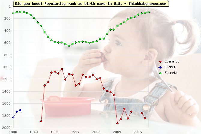 Top 2000 baby names ranking of Everardo, Everet, Everett in U.S.