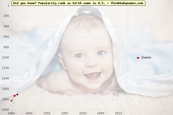 Top 2000 baby names ranking of Everet name in U.S.