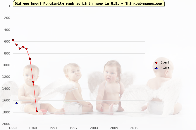 Top 2000 baby names ranking of Evert, Ewart in U.S.