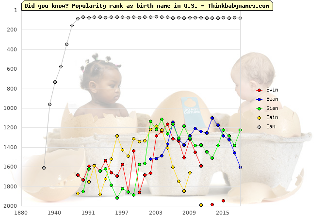 Top 2000 baby names ranking of Evin, Ewan, Gian, Iain, Ian in U.S.