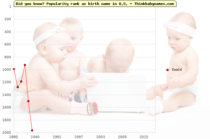 Top 2000 baby names ranking of Ewald name in U.S.