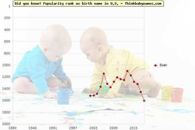 Top 2000 baby names ranking of Ewan name in U.S.