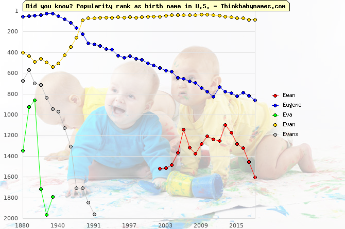 Top 2000 baby names ranking of Ewan, Eugene, Eva, Evan, Evans in U.S.