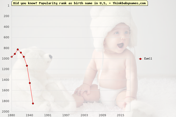 Top 2000 baby names ranking of Ewell name in U.S.