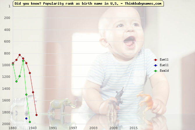Top 2000 baby names ranking of Ewell, Euell, Ewald in U.S.